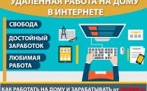 Работа в свободное время. Удаленная работа на дому в интернете — 5 сайтов и 10 вакансий