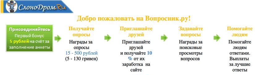 ТОП-8: Заработок с выводом на карту Сбербанка без вложений