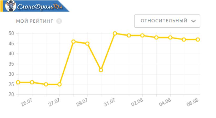 Яндекс Толока - что это, как и сколько можно заработать, отзывы